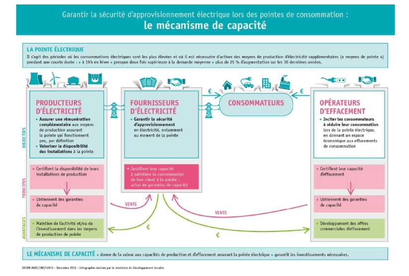 Infographie marché de capacité (Ministère du développement durable)