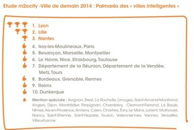 palmarès des villes intelligentes 2014 Lyon Lilles nantes Issy-les-Moulineaux Nice