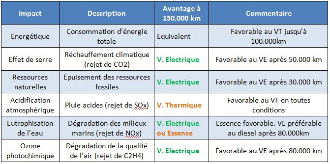 ACV Elec Thermique
